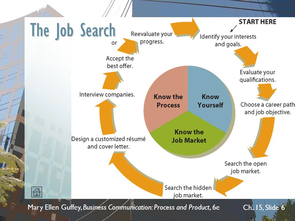 Mary Ellen Guffey, Business Communication: Process and Product, 6e Ch. 15, Slide 6 The Job Search