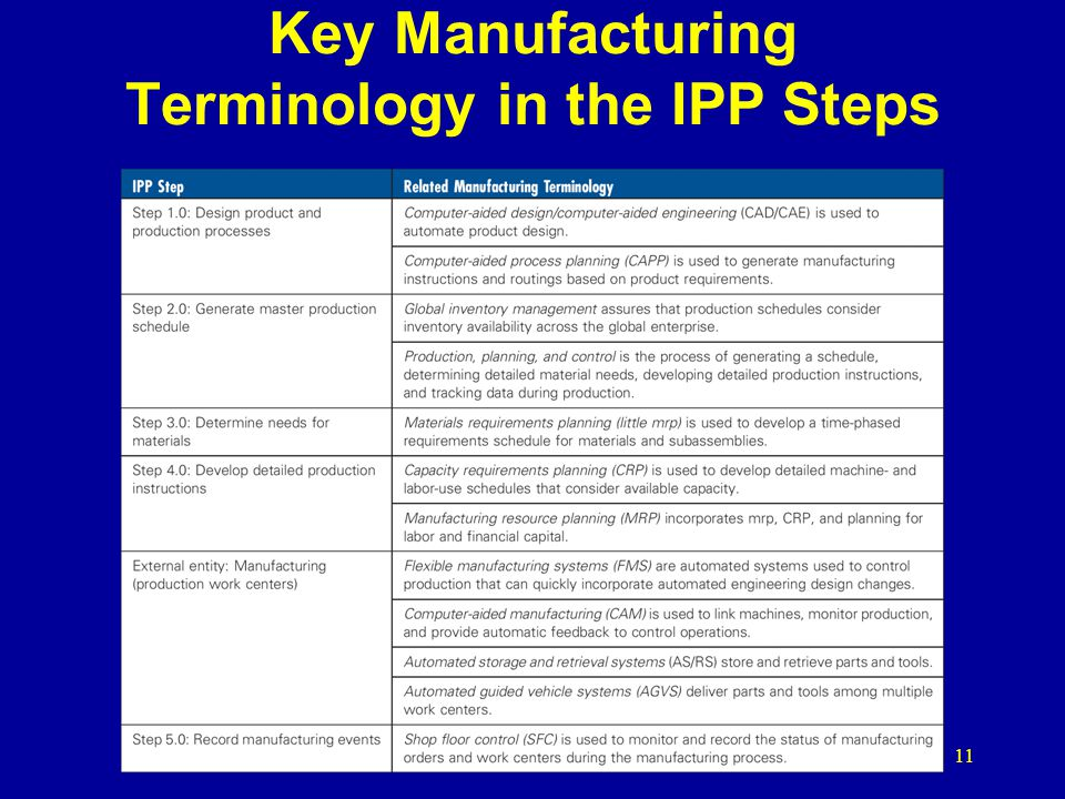 Key Manufacturing Terminology in the IPP Steps 11