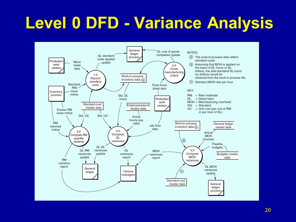 20 Level 0 DFD - Variance Analysis
