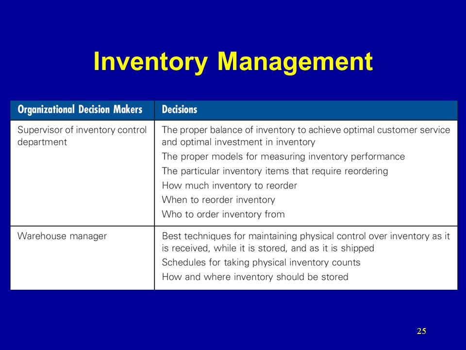 Inventory Management 25