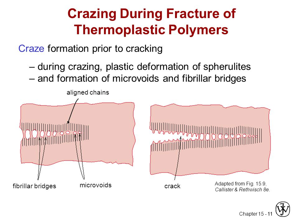 Chapter 15 - 11 Crazing During Fracture of Thermoplastic Polymers fibrillar bridges microvoids crack aligned chains Adapted from Fig.