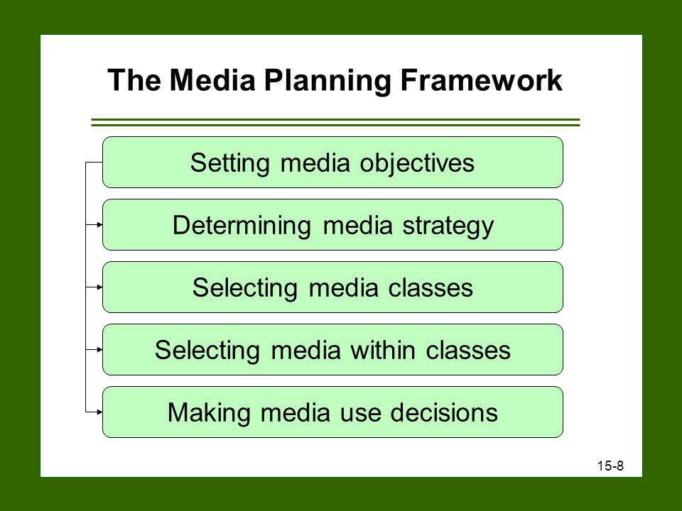 15-8 The Media Planning Framework Setting media objectives Determining media strategy Selecting media classes Selecting media within classes Making media use decisions