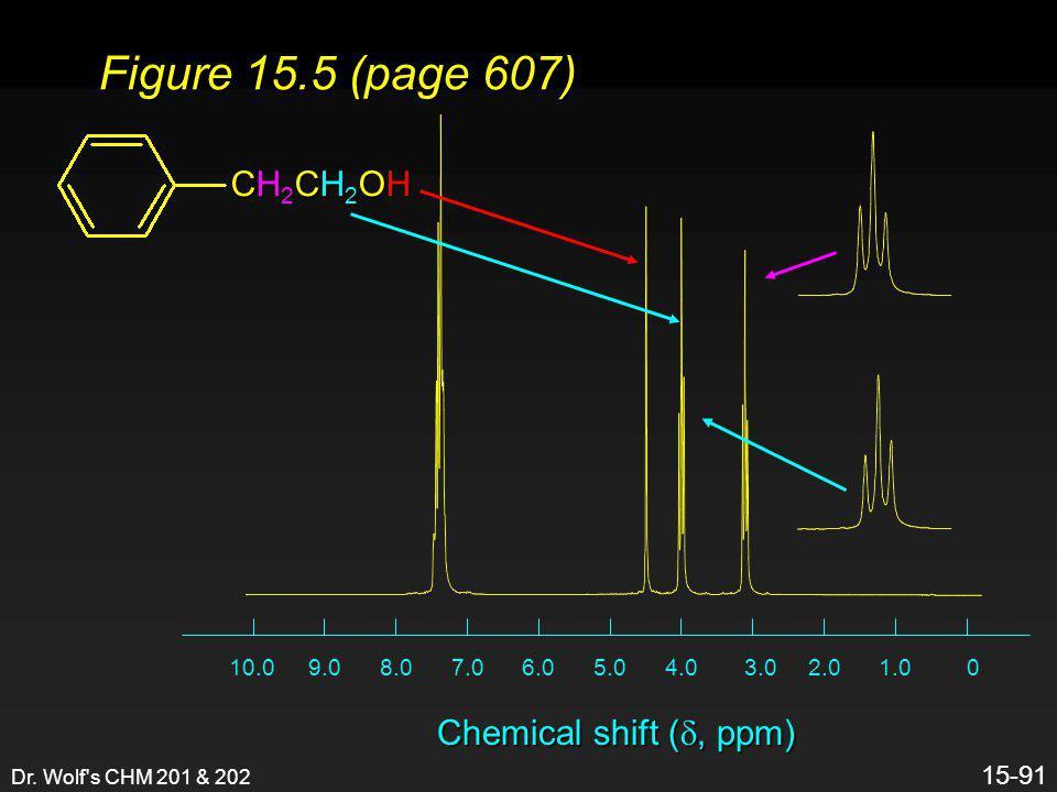 Dr. Wolf's CHM 201 & 202 15-91 01.02.03.04.05.06.07.08.09.010.0 Chemical shift ( , ppm) Figure 15.5 (page 607) CH2CH2OHCH2CH2OHCH2CH2OHCH2CH2OH