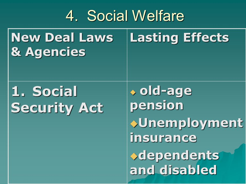 4.Social Welfare New Deal Laws & Agencies Lasting Effects 1.