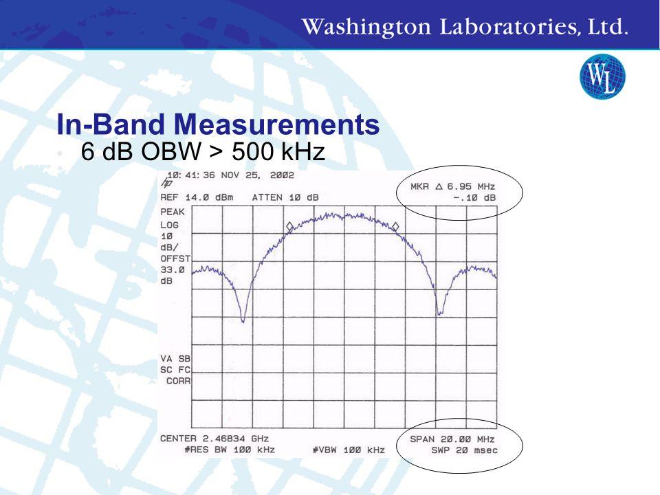 Measurement Settings Occupied Bandwidth RBW = 100 kHz; VBW => RBW Span >> RBW