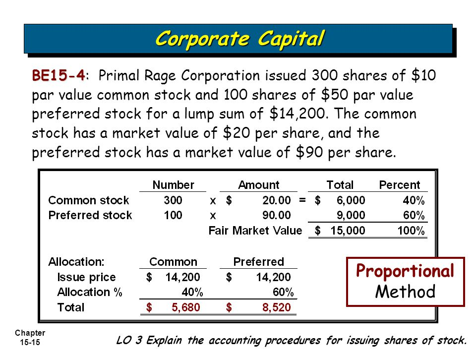 Chapter 15-15 BE15-4: BE15-4: Primal Rage Corporation issued 300 shares of $10 par value common stock and 100 shares of $50 par value preferred stock