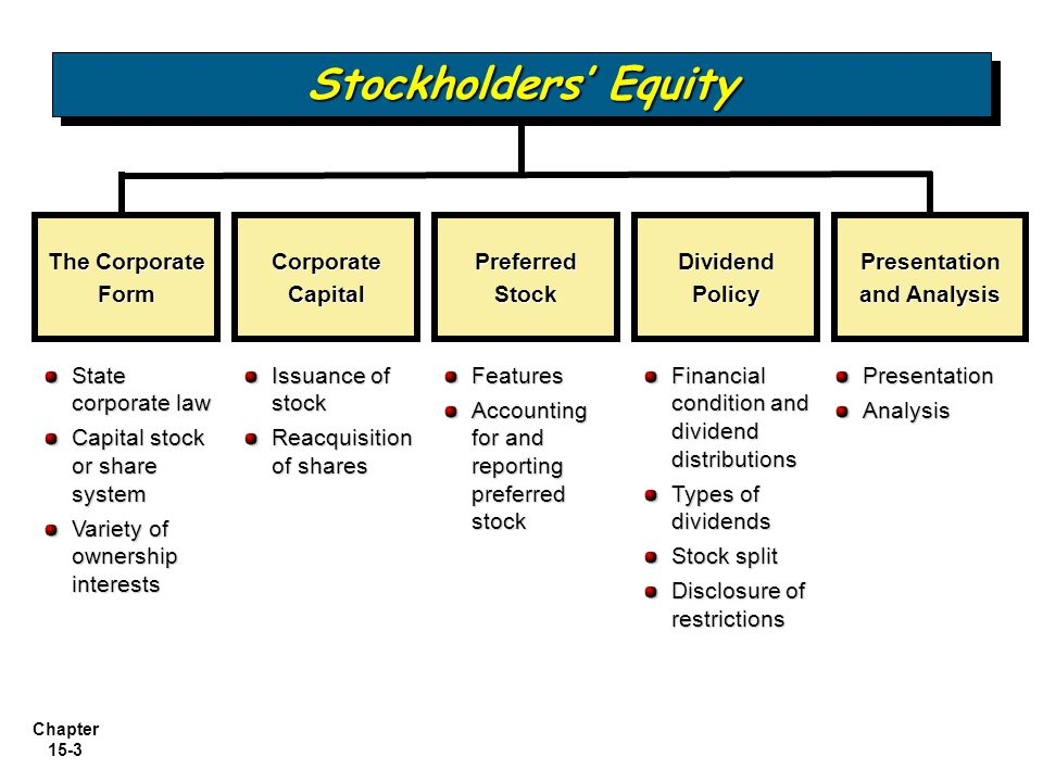 Chapter 15-24 Purchase of Treasury Stock Two acceptable methods: Cost method (more widely used).
