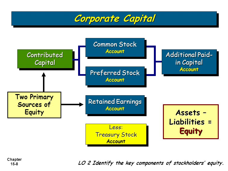 Chapter 15-29 Corporate Capital Cash (100 x $11) 1,100 Treasury stock (100 x $28) 2,800 Illustration: UC Company originally issued 15,000 shares of $1 par, common stock for $25 per share.