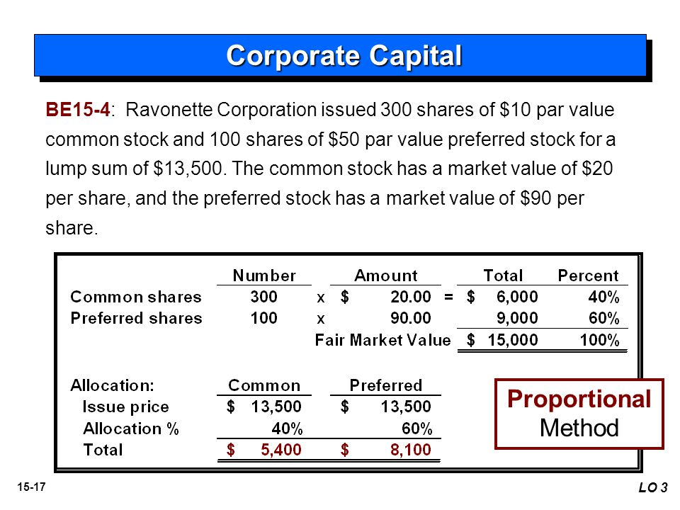 15-17 LO 3 Proportional Method BE15-4: Ravonette Corporation issued 300 shares of $10 par value common stock and 100 shares of $50 par value preferred stock for a lump sum of $13,500.