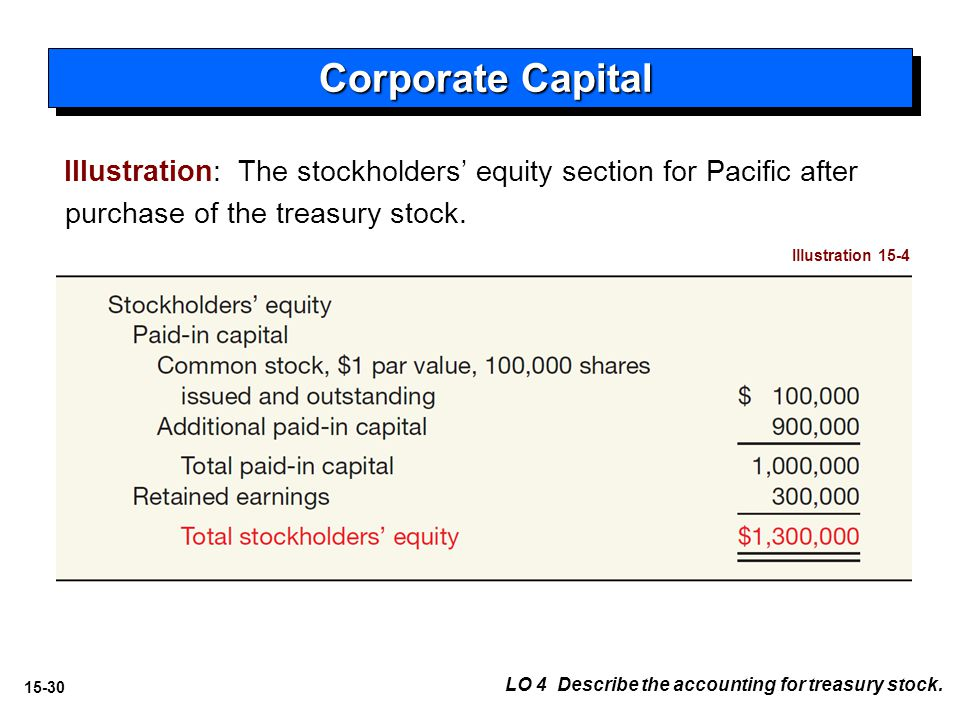 15-30 Illustration 15-4 Illustration: The stockholders' equity section for Pacific after purchase of the treasury stock.