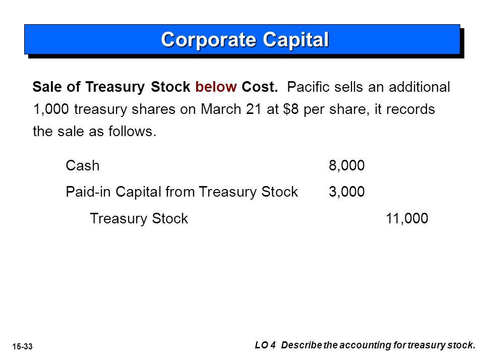 15-33 Sale of Treasury Stock below Cost.