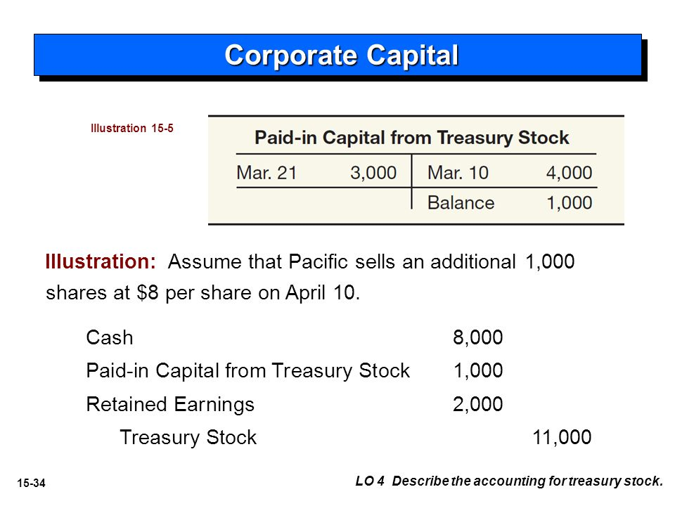 15-34 Illustration: Assume that Pacific sells an additional 1,000 shares at $8 per share on April 10.