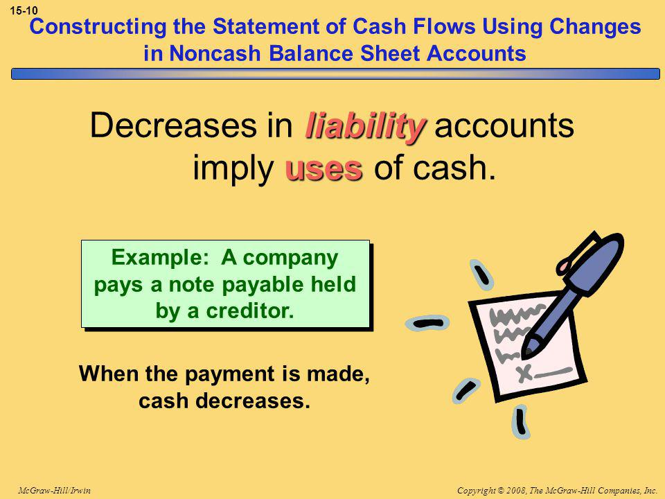 Copyright © 2008, The McGraw-Hill Companies, Inc.McGraw-Hill/Irwin 15-10 Constructing the Statement of Cash Flows Using Changes in Noncash Balance Sheet Accounts liability uses Decreases in liability accounts imply uses of cash.
