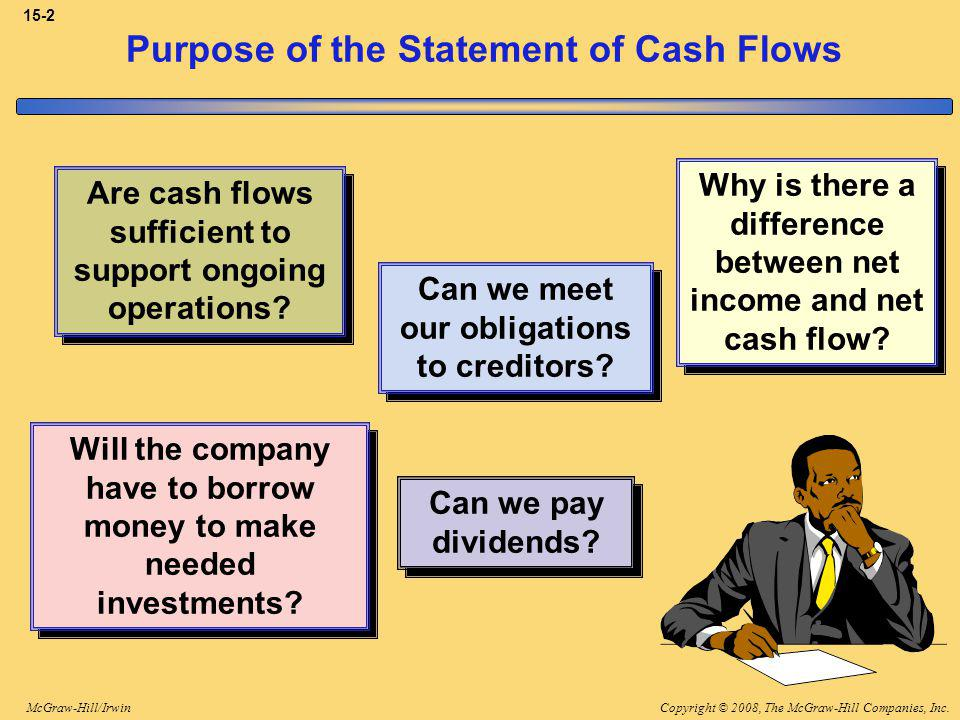 Copyright © 2008, The McGraw-Hill Companies, Inc.McGraw-Hill/Irwin 15-2 Purpose of the Statement of Cash Flows Are cash flows sufficient to support ongoing operations.