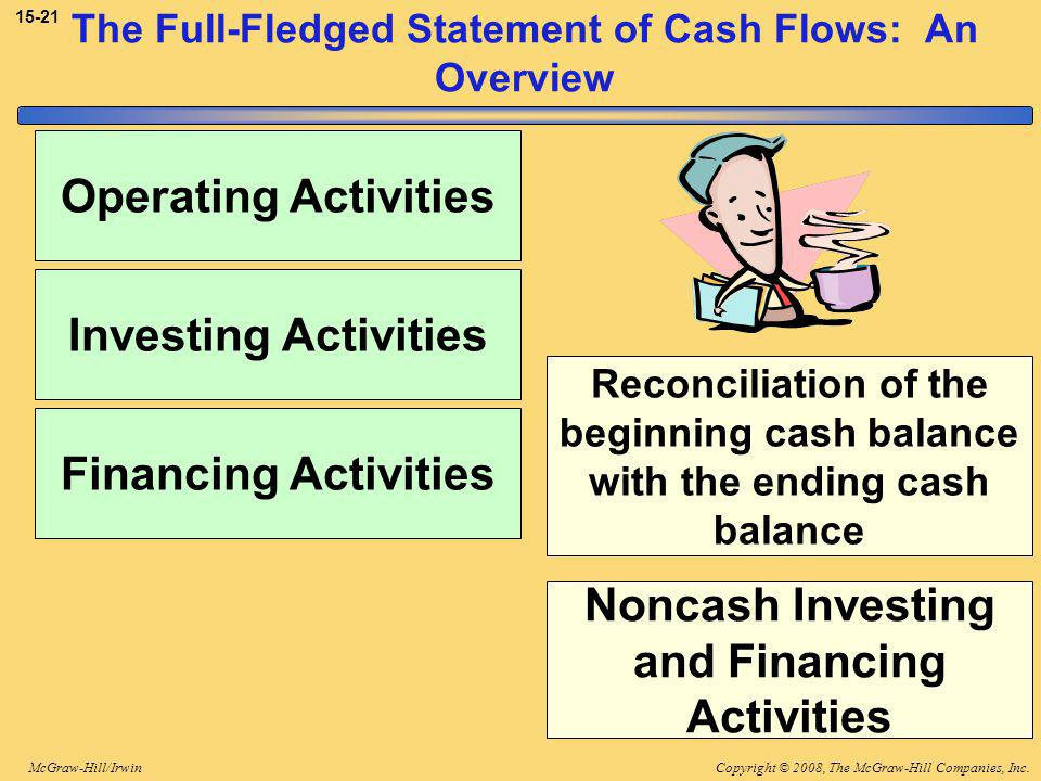 Copyright © 2008, The McGraw-Hill Companies, Inc.McGraw-Hill/Irwin 15-21 The Full-Fledged Statement of Cash Flows: An Overview Operating Activities Investing Activities Financing Activities Reconciliation of the beginning cash balance with the ending cash balance Noncash Investing and Financing Activities