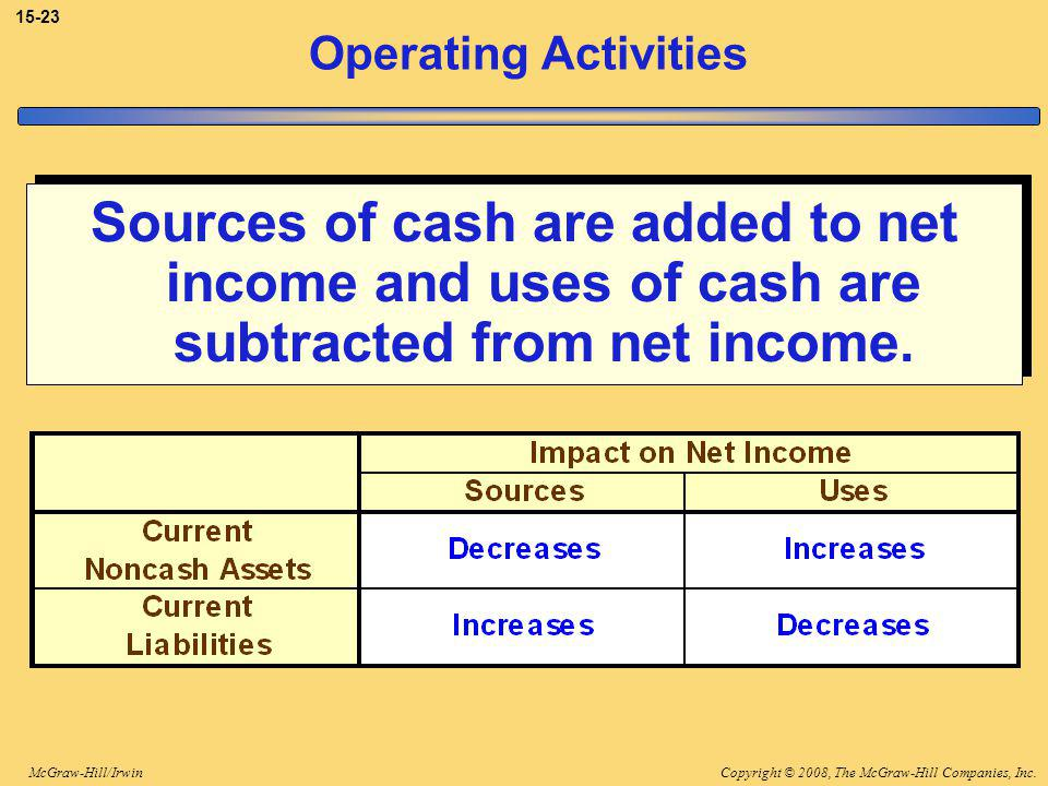 Copyright © 2008, The McGraw-Hill Companies, Inc.McGraw-Hill/Irwin 15-23 Operating Activities Sources of cash are added to net income and uses of cash are subtracted from net income.