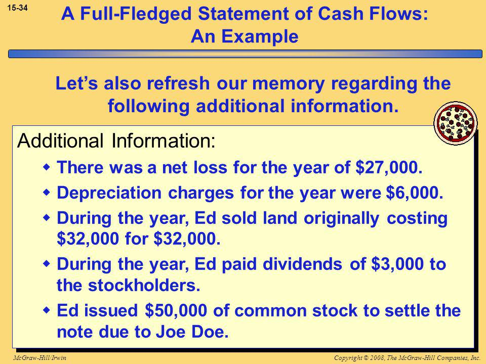 Copyright © 2008, The McGraw-Hill Companies, Inc.McGraw-Hill/Irwin 15-34 A Full-Fledged Statement of Cash Flows: An Example Additional Information:  There was a net loss for the year of $27,000.