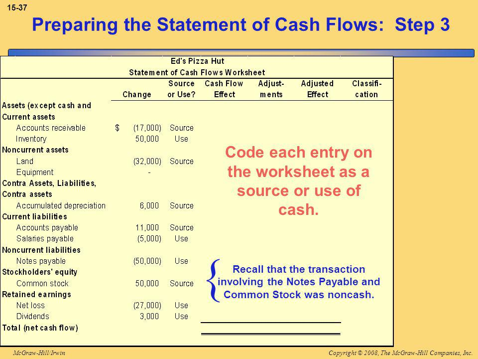 Copyright © 2008, The McGraw-Hill Companies, Inc.McGraw-Hill/Irwin 15-37 Preparing the Statement of Cash Flows: Step 3 Code each entry on the worksheet as a source or use of cash.