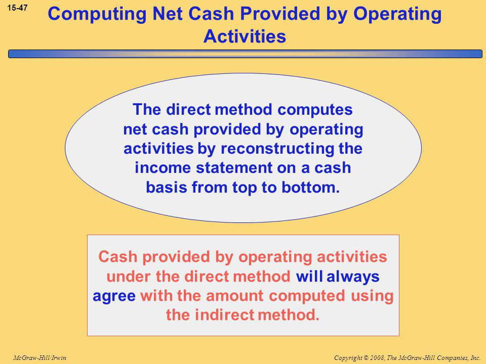 Copyright © 2008, The McGraw-Hill Companies, Inc.McGraw-Hill/Irwin 15-47 Computing Net Cash Provided by Operating Activities The direct method computes net cash provided by operating activities by reconstructing the income statement on a cash basis from top to bottom.