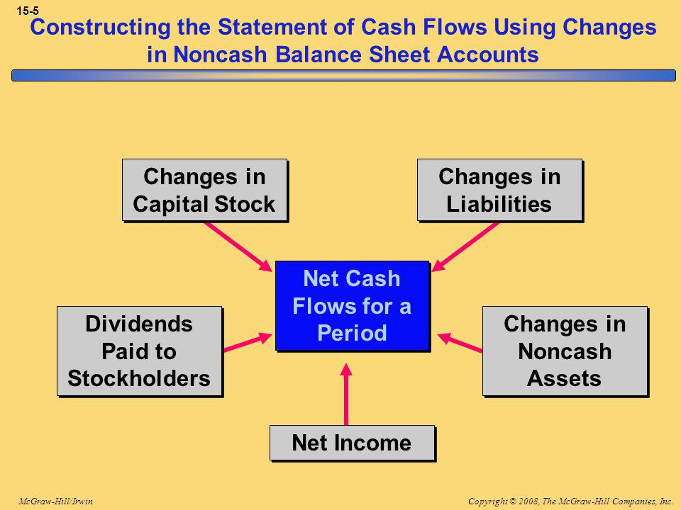Copyright © 2008, The McGraw-Hill Companies, Inc.McGraw-Hill/Irwin 15-5 Net Cash Flows for a Period Net Income Dividends Paid to Stockholders Changes in Noncash Assets Changes in Liabilities Changes in Capital Stock Constructing the Statement of Cash Flows Using Changes in Noncash Balance Sheet Accounts