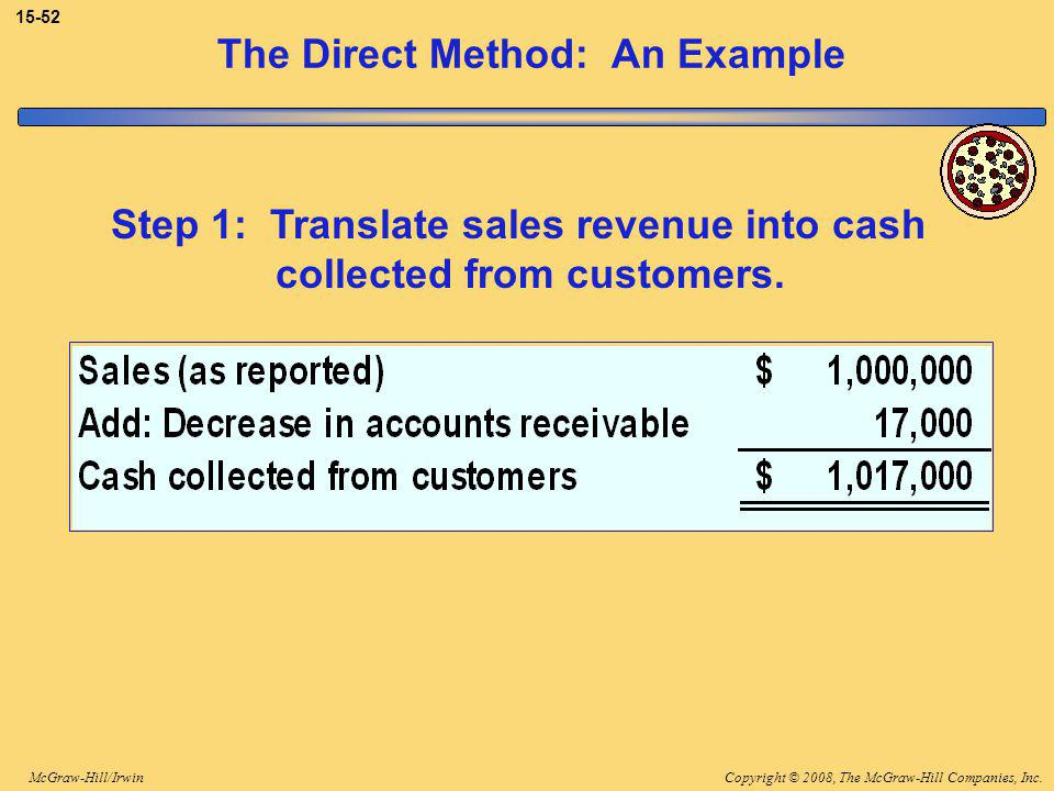Copyright © 2008, The McGraw-Hill Companies, Inc.McGraw-Hill/Irwin 15-52 The Direct Method: An Example Step 1: Translate sales revenue into cash collected from customers.
