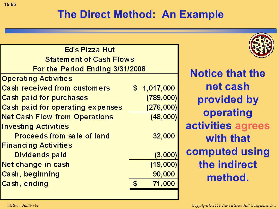 Copyright © 2008, The McGraw-Hill Companies, Inc.McGraw-Hill/Irwin 15-55 The Direct Method: An Example Notice that the net cash provided by operating activities agrees with that computed using the indirect method.