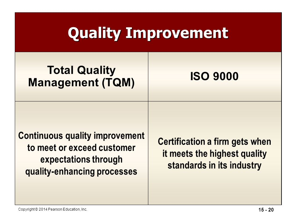 15 - 20 Copyright © 2014 Pearson Education, Inc. Quality Improvement Total Quality Management (TQM) ISO 9000 Continuous quality improvement to meet or