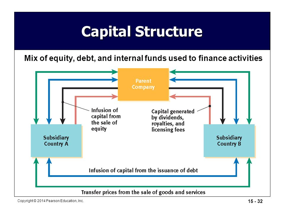 15 - 32 Copyright © 2014 Pearson Education, Inc. Mix of equity, debt, and internal funds used to finance activities Capital Structure