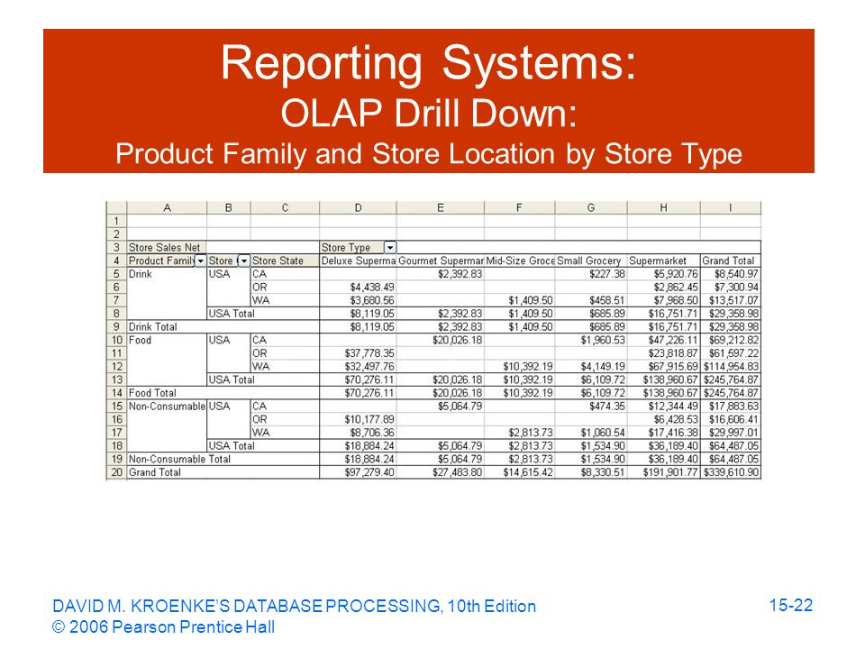 DAVID M. KROENKE'S DATABASE PROCESSING, 10th Edition © 2006 Pearson Prentice Hall 15-22 Reporting Systems: OLAP Drill Down: Product Family and Store L