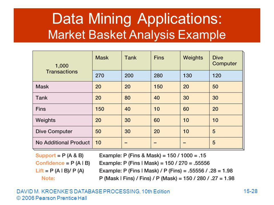 DAVID M. KROENKE'S DATABASE PROCESSING, 10th Edition © 2006 Pearson Prentice Hall 15-28 Data Mining Applications: Market Basket Analysis Example