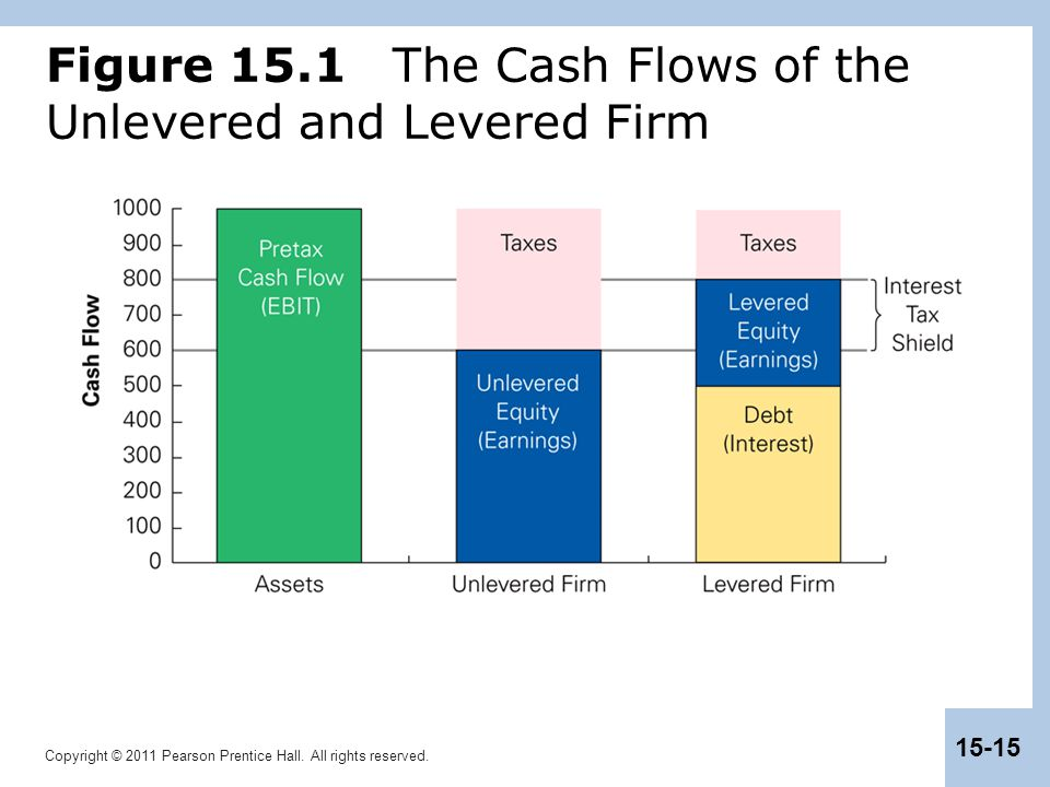 Copyright © 2011 Pearson Prentice Hall. All rights reserved. 15-15 Figure 15.1 The Cash Flows of the Unlevered and Levered Firm