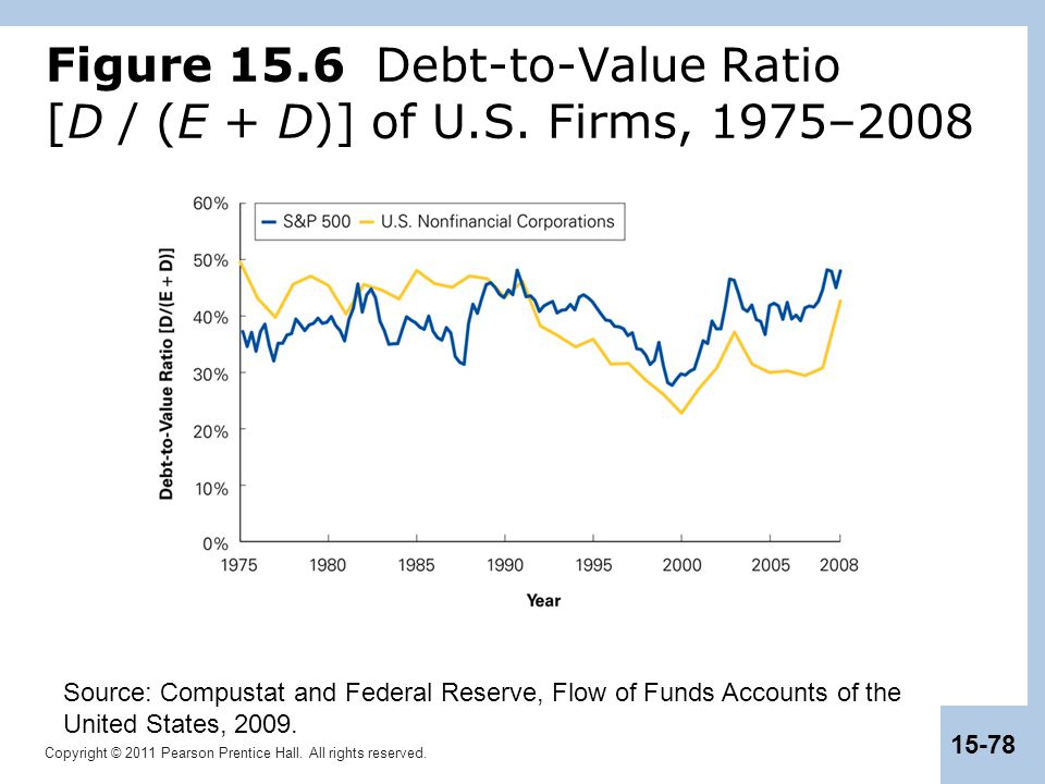 Copyright © 2011 Pearson Prentice Hall. All rights reserved. 15-78 Figure 15.6 Debt-to-Value Ratio [D / (E + D)] of U.S. Firms, 1975–2008 Source: Comp