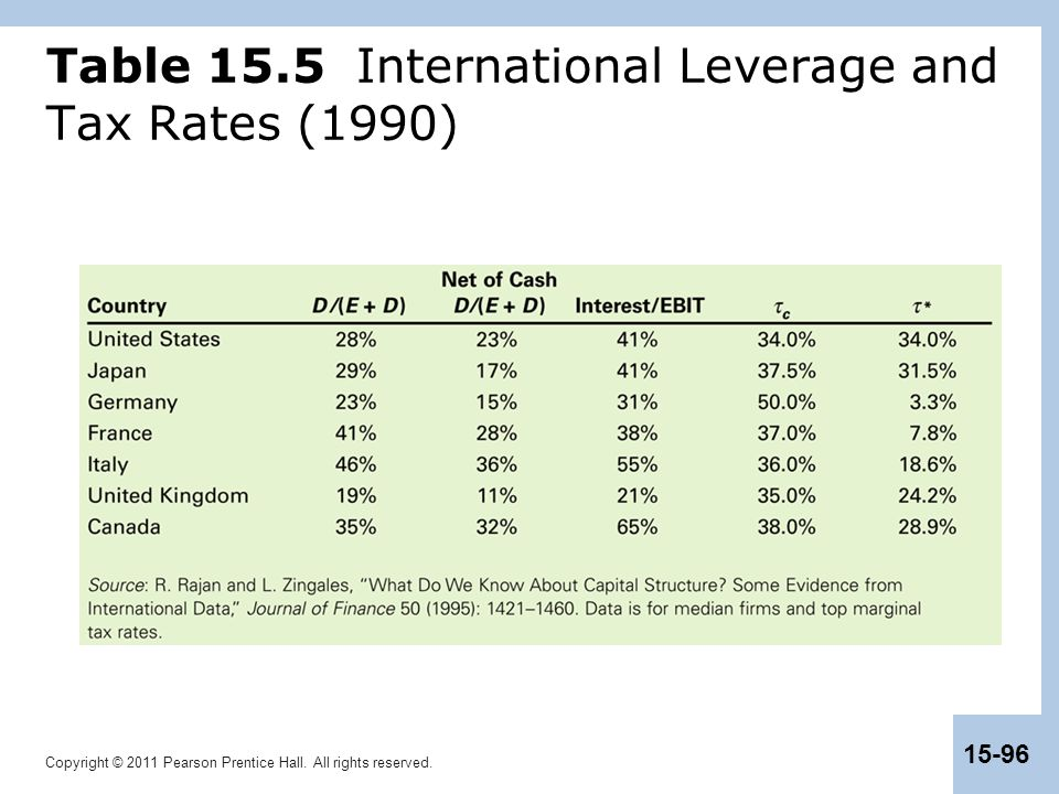 Copyright © 2011 Pearson Prentice Hall. All rights reserved. 15-96 Table 15.5 International Leverage and Tax Rates (1990)