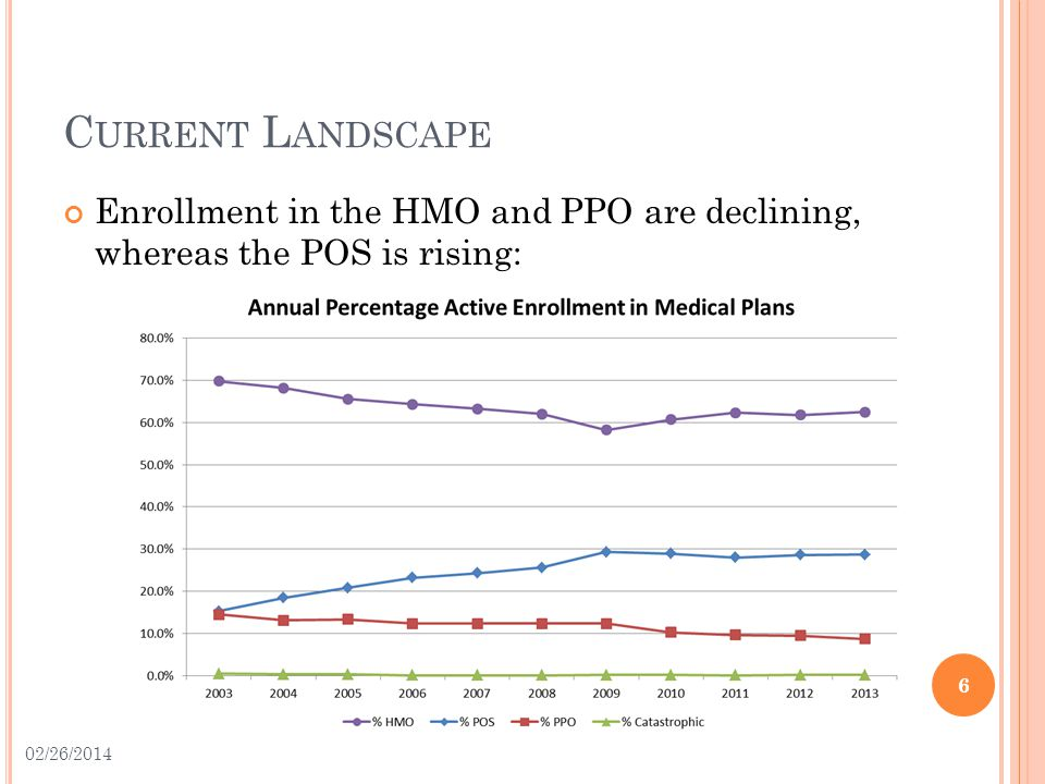 C URRENT L ANDSCAPE Enrollment in the HMO and PPO are declining, whereas the POS is rising: 6 02/26/2014