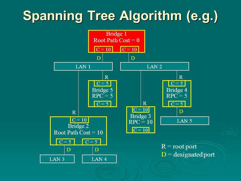 Spanning Tree Algorithm (e.g.) Bridge 1 Root Path Cost = 0 C = 10 LAN 1LAN 2 DD Bridge 5 RPC = 5 C = 5 R Bridge 4 RPC = 5 C = 5 R LAN 5 D Bridge 3 RPC