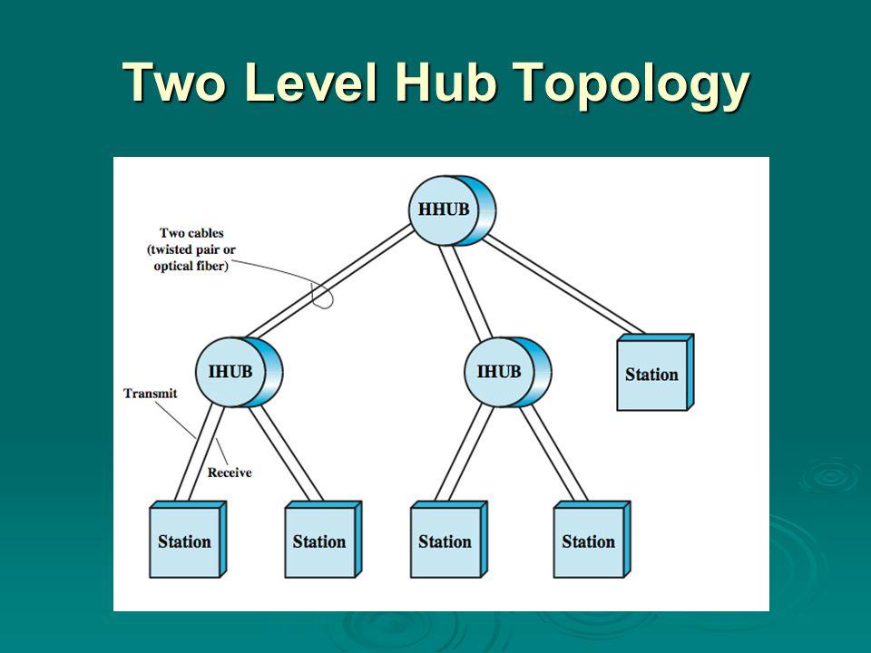Two Level Hub Topology