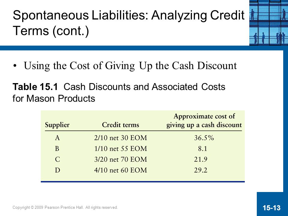 Copyright © 2009 Pearson Prentice Hall. All rights reserved. 15-13 Using the Cost of Giving Up the Cash Discount Spontaneous Liabilities: Analyzing Cr