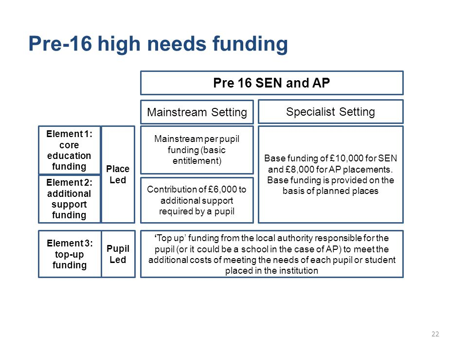 Pre-16 high needs funding Element 1: core education funding Element 3: top-up funding 'Top up' funding from the local authority responsible for the pupil (or it could be a school in the case of AP) to meet the additional costs of meeting the needs of each pupil or student placed in the institution Element 2: additional support funding Place Led Mainstream per pupil funding (basic entitlement) Contribution of £6,000 to additional support required by a pupil Mainstream Setting Pre 16 SEN and AP Base funding of £10,000 for SEN and £8,000 for AP placements.