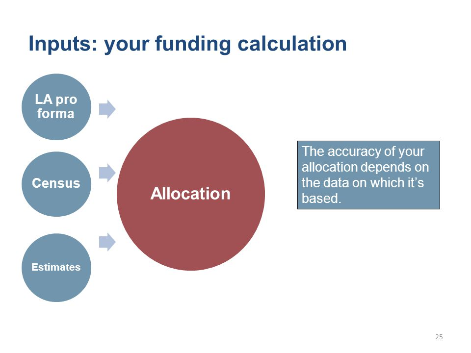 Inputs: your funding calculation LA pro forma Census Estimates Allocation 25 The accuracy of your allocation depends on the data on which it's based.