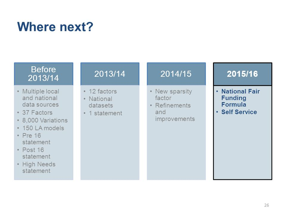 Where next? Before 2013/14 Multiple local and national data sources 37 Factors 8,000 Variations 150 LA models Pre 16 statement Post 16 statement High