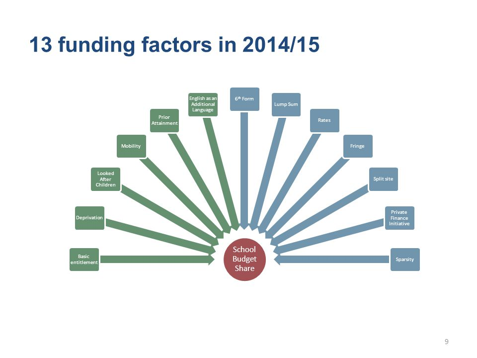 School Budget Share Basic entitlement Deprivation Looked After Children Mobility Prior Attainment English as an Additional Language 6 th FormLump SumRatesFringeSplit site Private Finance Initiative Sparsity 13 funding factors in 2014/15 9
