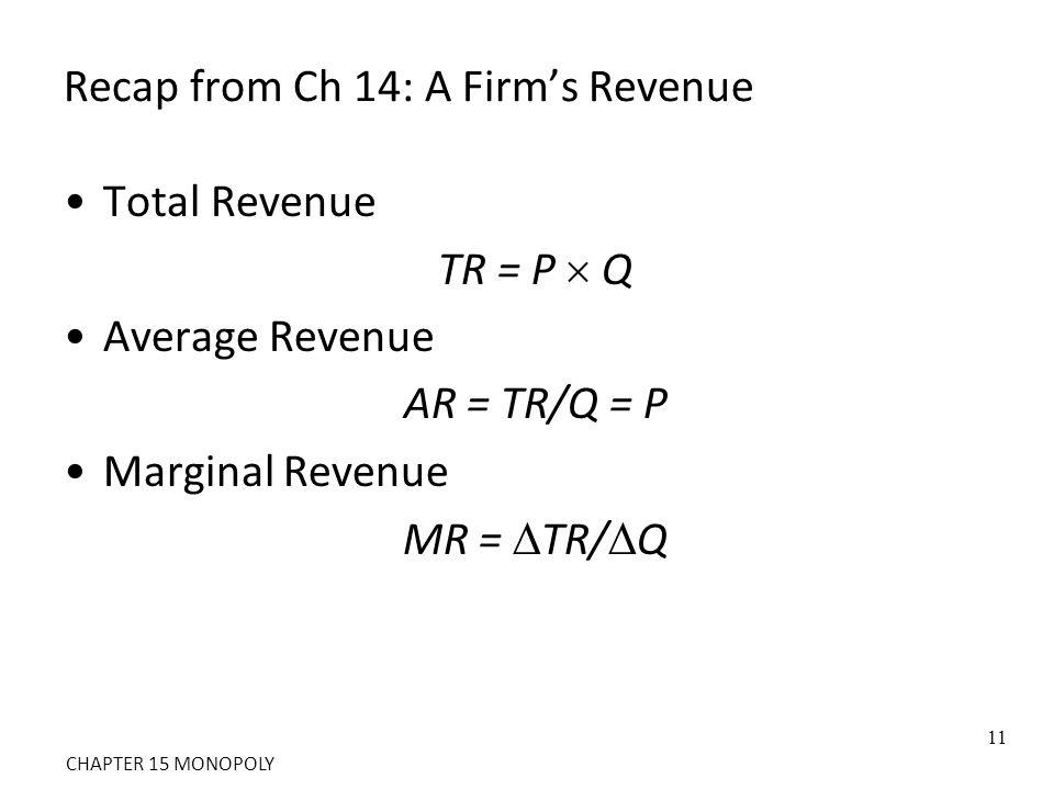 Recap from Ch 14: A Firm's Revenue Total Revenue TR = P  Q Average Revenue AR = TR/Q = P Marginal Revenue MR =  TR/  Q 11 CHAPTER 15 MONOPOLY