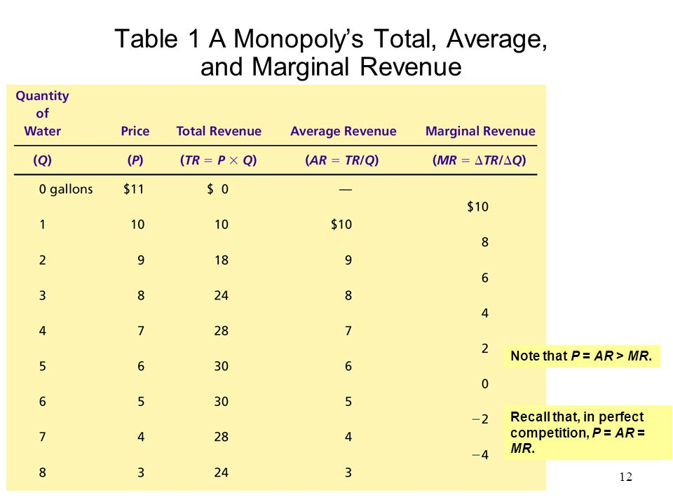 Table 1 A Monopoly's Total, Average, and Marginal Revenue Note that P = AR > MR. Recall that, in perfect competition, P = AR = MR. 12