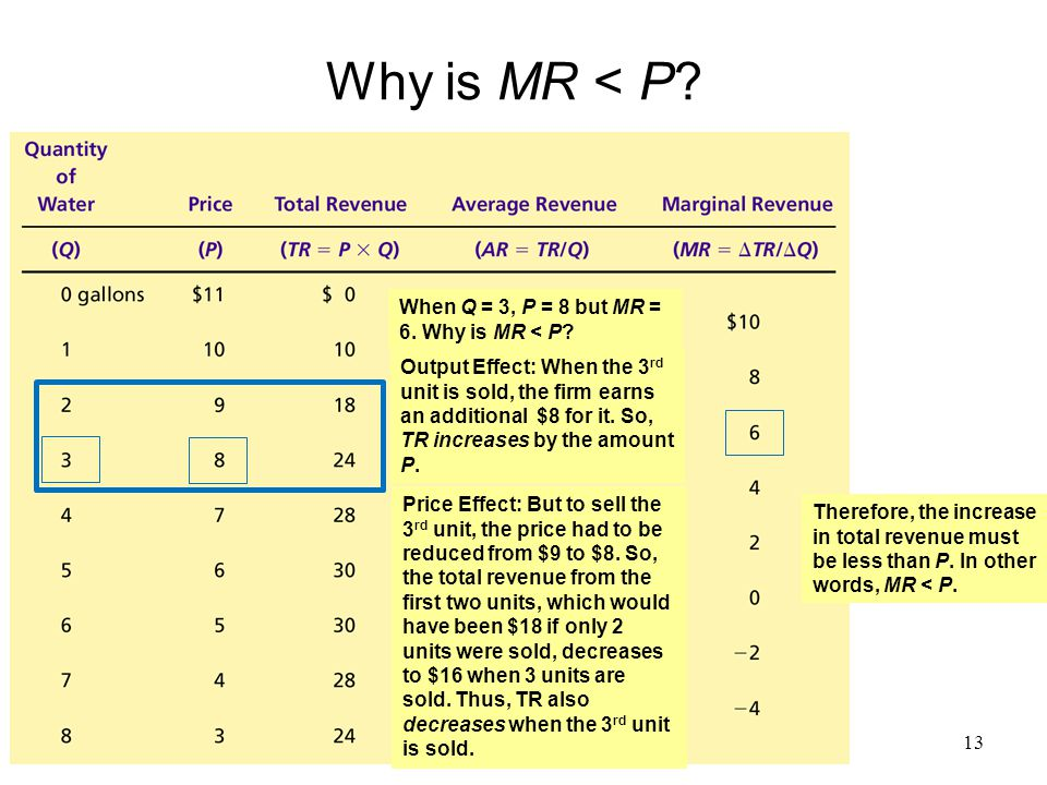 Why is MR < P? When Q = 3, P = 8 but MR = 6. Why is MR < P? Output Effect: When the 3 rd unit is sold, the firm earns an additional $8 for it. So, TR