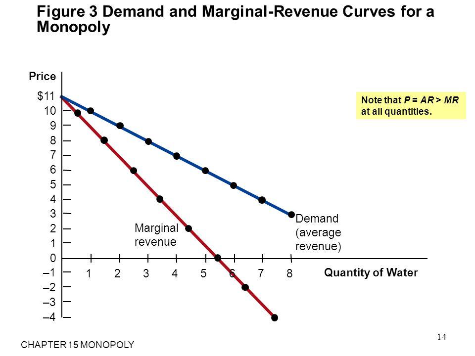 Figure 3 Demand and Marginal-Revenue Curves for a Monopoly Quantity of Water Price $11 10 9 8 7 6 5 4 3 2 1 0 –1 –2 –3 –4 Demand (average revenue) Mar