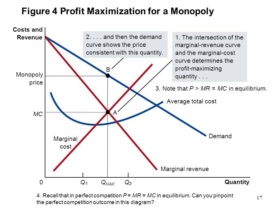 Figure 4 Profit Maximization for a Monopoly Quantity QQ0 Costs and Revenue Demand Average total cost Marginal revenue Marginal cost Monopoly price Q M