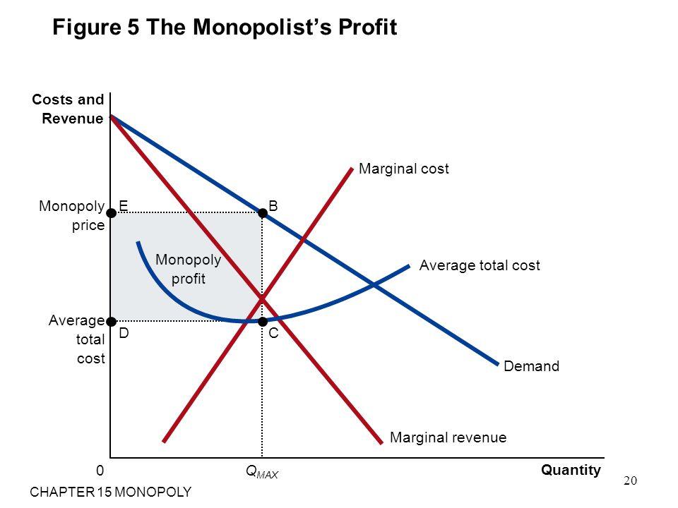 Figure 5 The Monopolist's Profit Monopoly profit Average total cost Quantity Monopoly price Q MAX 0 Costs and Revenue Demand Marginal cost Marginal re