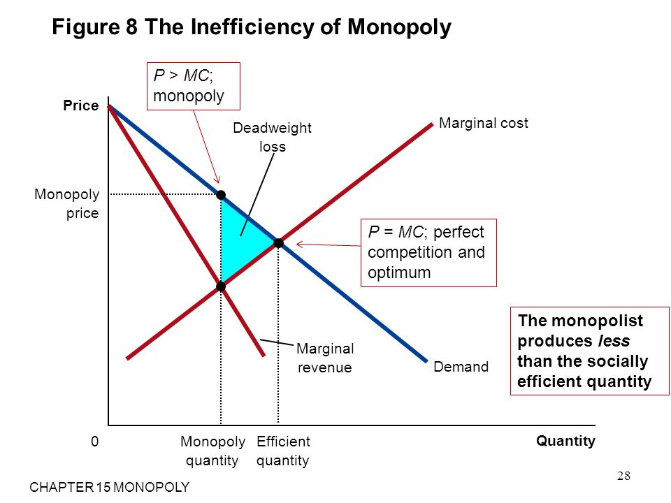 Figure 8 The Inefficiency of Monopoly Quantity 0 Price Deadweight loss Demand Marginal revenue Marginal cost Efficient quantity Monopoly price Monopol