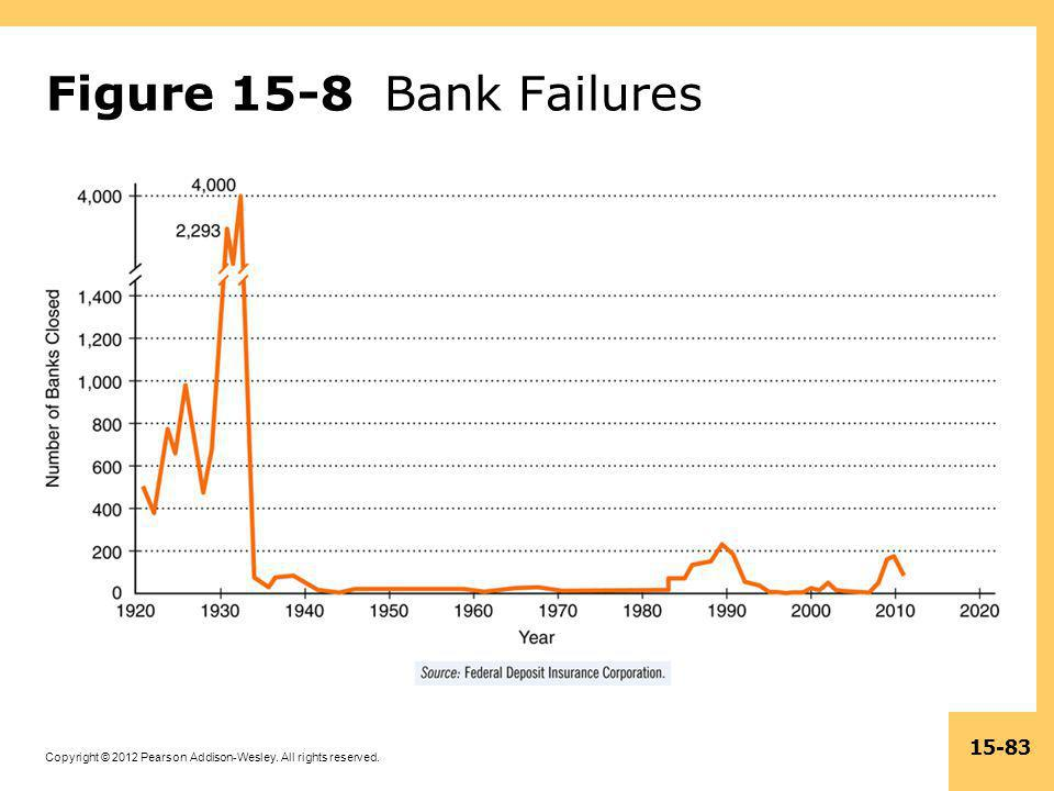 Copyright © 2012 Pearson Addison-Wesley. All rights reserved. 15-83 Figure 15-8 Bank Failures