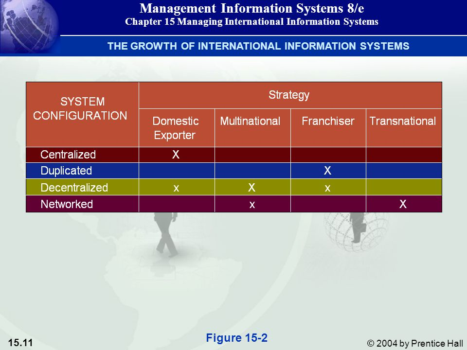 15.11 © 2004 by Prentice Hall Management Information Systems 8/e Chapter 15 Managing International Information Systems Figure 15-2 THE GROWTH OF INTERNATIONAL INFORMATION SYSTEMS